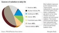 Естествената ни радиационна среда